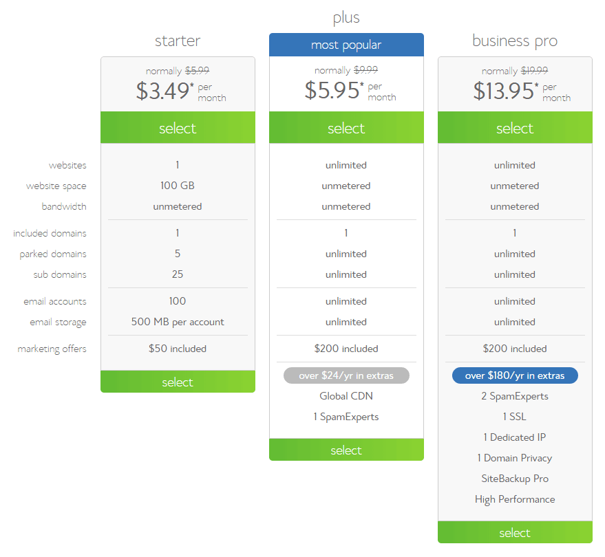 Shared Plans BlueHost Review