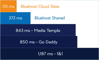 Bluehost Cloud Hosting Speed Graph