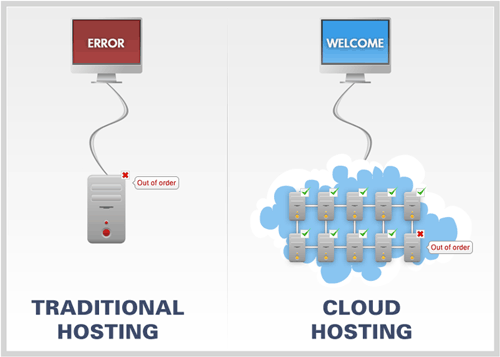 cloud hosting vs traditional hosting