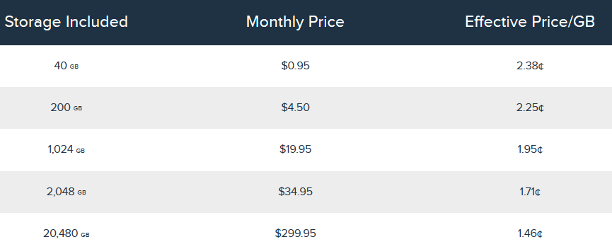 Cloud Storage Price Plans by DreamHost