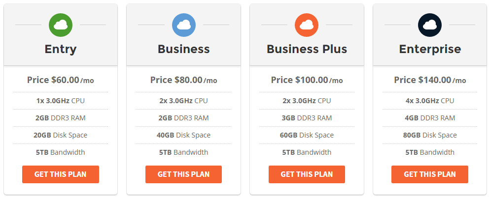 black friday siteground Cloud Hosting Plans