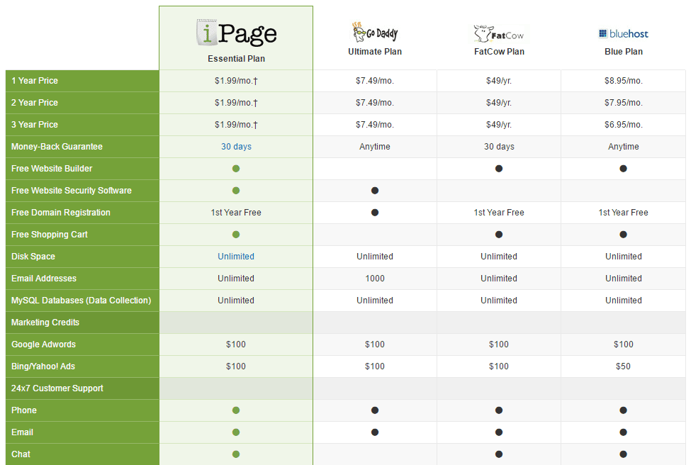 iPage Price Comparison