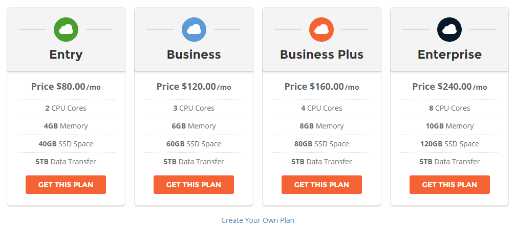 SiteGround Cloud Hosting Plans Review